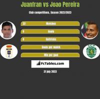 Juanfran vs Joao Pereira h2h player stats