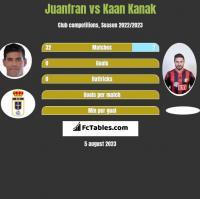 Juanfran vs Kaan Kanak h2h player stats