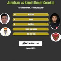 Juanfran vs Kamil Ahmet Corekci h2h player stats