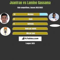 Juanfran vs Lamine Gassama h2h player stats