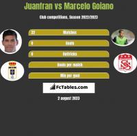Juanfran vs Marcelo Goiano h2h player stats