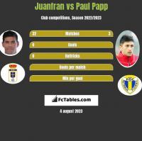 Juanfran vs Paul Papp h2h player stats