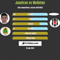 Juanfran vs Welinton h2h player stats