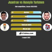 Juanfran vs Huseyin Turkmen h2h player stats