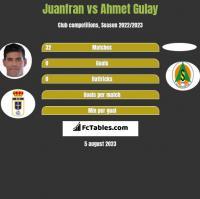 Juanfran vs Ahmet Gulay h2h player stats