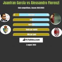 Juanfran Garcia vs Alessandro Florenzi h2h player stats