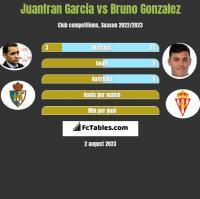 Juanfran Garcia vs Bruno Gonzalez h2h player stats
