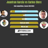Juanfran Garcia vs Carlos Clerc h2h player stats