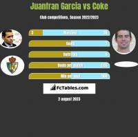 Juanfran Garcia vs Coke h2h player stats