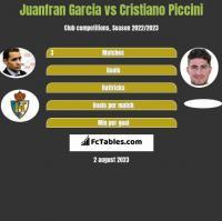 Juanfran Garcia vs Cristiano Piccini h2h player stats