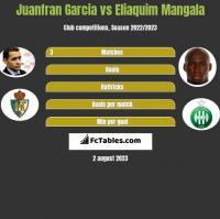 Juanfran Garcia vs Eliaquim Mangala h2h player stats
