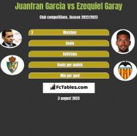 Juanfran Garcia vs Ezequiel Garay h2h player stats