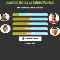 Juanfran Garcia vs Gabriel Paulista h2h player stats