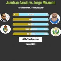 Juanfran Garcia vs Jorge Miramon h2h player stats