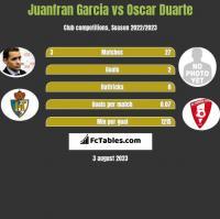 Juanfran Garcia vs Oscar Duarte h2h player stats