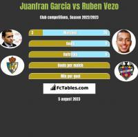 Juanfran Garcia vs Ruben Vezo h2h player stats
