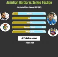 Juanfran Garcia vs Sergio Postigo h2h player stats