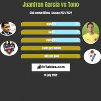 Juanfran Garcia vs Tono h2h player stats