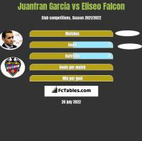 Juanfran Garcia vs Eliseo Falcon h2h player stats