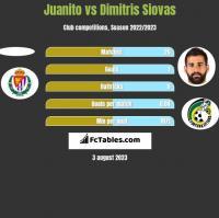 Juanito vs Dimitris Siovas h2h player stats