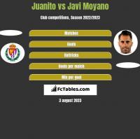 Juanito vs Javi Moyano h2h player stats
