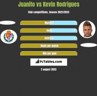 Juanito vs Kevin Rodrigues h2h player stats