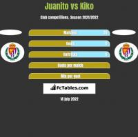 Juanito vs Kiko h2h player stats