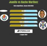 Juanito vs Nacho Martinez h2h player stats