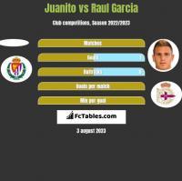 Juanito vs Raul Garcia h2h player stats