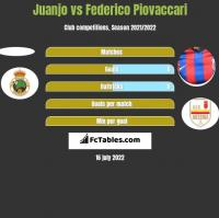 Juanjo vs Federico Piovaccari h2h player stats