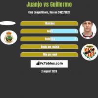 Juanjo vs Guillermo h2h player stats