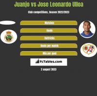Juanjo vs Jose Leonardo Ulloa h2h player stats