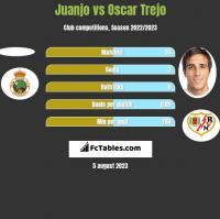 Juanjo vs Oscar Trejo h2h player stats