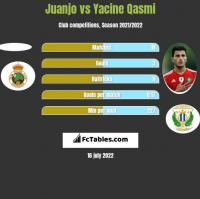 Juanjo vs Yacine Qasmi h2h player stats