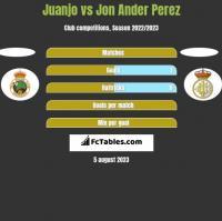 Juanjo vs Jon Ander Perez h2h player stats