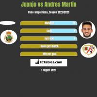 Juanjo vs Andres Martin h2h player stats