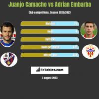 Juanjo Camacho vs Adrian Embarba h2h player stats