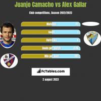 Juanjo Camacho vs Alex Gallar h2h player stats