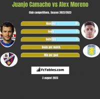 Juanjo Camacho vs Alex Moreno h2h player stats