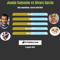 Juanjo Camacho vs Alvaro Garcia h2h player stats
