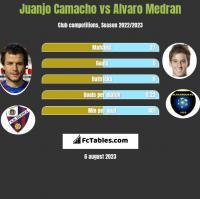 Juanjo Camacho vs Alvaro Medran h2h player stats