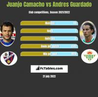 Juanjo Camacho vs Andres Guardado h2h player stats