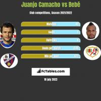 Juanjo Camacho vs Bebe h2h player stats