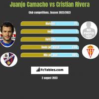 Juanjo Camacho vs Cristian Rivera h2h player stats
