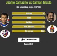 Juanjo Camacho vs Damian Musto h2h player stats