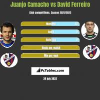 Juanjo Camacho vs David Ferreiro h2h player stats