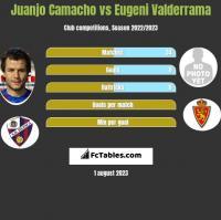 Juanjo Camacho vs Eugeni Valderrama h2h player stats