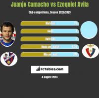 Juanjo Camacho vs Ezequiel Avila h2h player stats