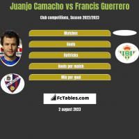 Juanjo Camacho vs Francis Guerrero h2h player stats