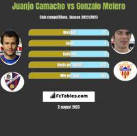 Juanjo Camacho vs Gonzalo Melero h2h player stats
